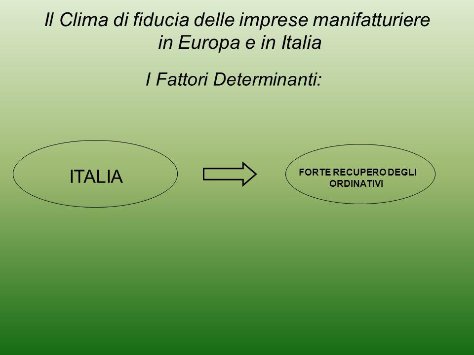 FORTE RECUPERO DEGLI ORDINATIVI I Fattori Determinanti: ITALIA Il Clima di fiducia delle imprese manifatturiere in Europa e in Italia