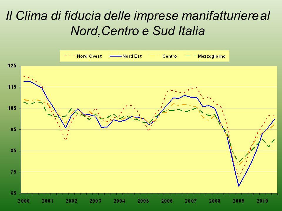 Il Clima di fiducia delle imprese manifatturiere al Nord,Centro e Sud Italia