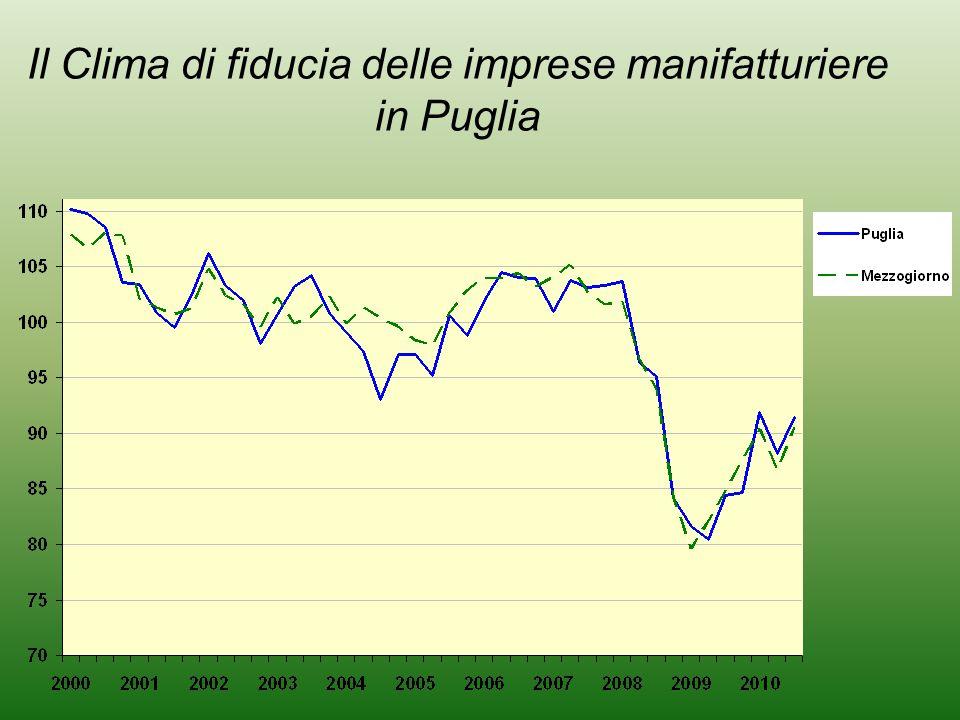 Il Clima di fiducia delle imprese manifatturiere in Puglia