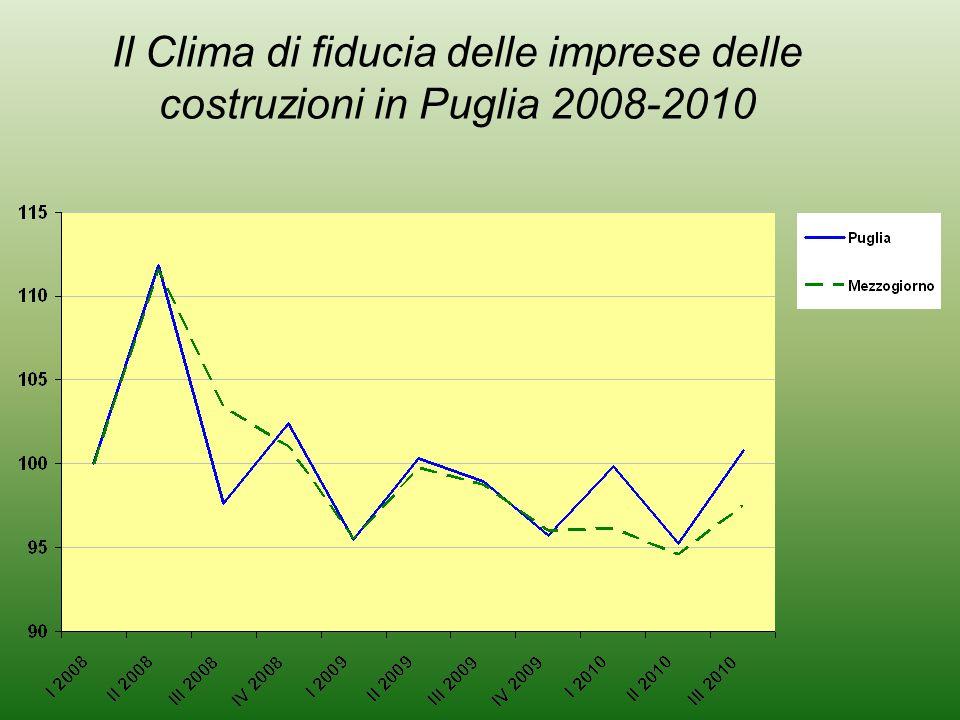 Il Clima di fiducia delle imprese delle costruzioni in Puglia 2008-2010