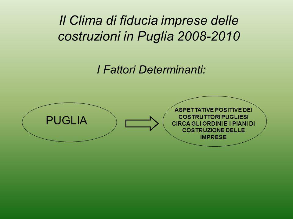 ASPETTATIVE POSITIVE DEI COSTRUTTORI PUGLIESI CIRCA GLI ORDINI E I PIANI DI COSTRUZIONE DELLE IMPRESE PUGLIA I Fattori Determinanti: Il Clima di fiducia imprese delle costruzioni in Puglia 2008-2010