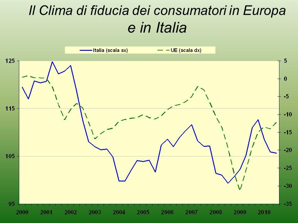 Il Clima di fiducia dei consumatori in Europa e in Italia