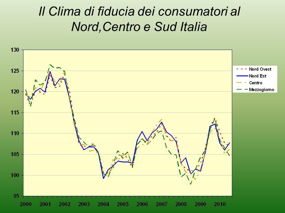 Il Clima di fiducia dei consumatori al Nord,Centro e Sud Italia