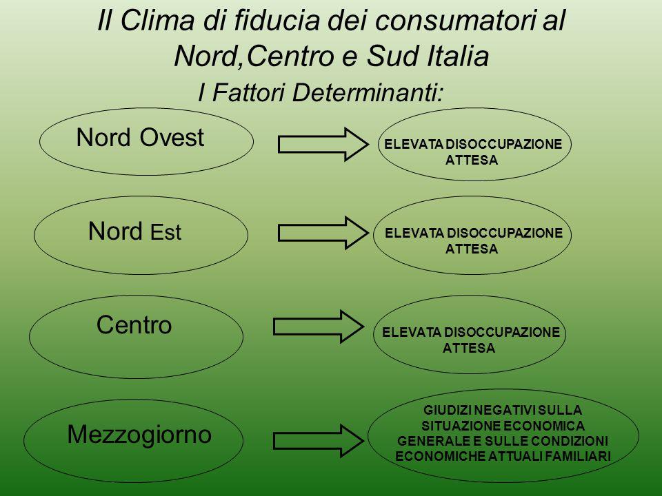 ELEVATA DISOCCUPAZIONE ATTESA Nord Ovest I Fattori Determinanti: Mezzogiorno Il Clima di fiducia dei consumatori al Nord,Centro e Sud Italia Nord Est Centro GIUDIZI NEGATIVI SULLA SITUAZIONE ECONOMICA GENERALE E SULLE CONDIZIONI ECONOMICHE ATTUALI FAMILIARI ELEVATA DISOCCUPAZIONE ATTESA