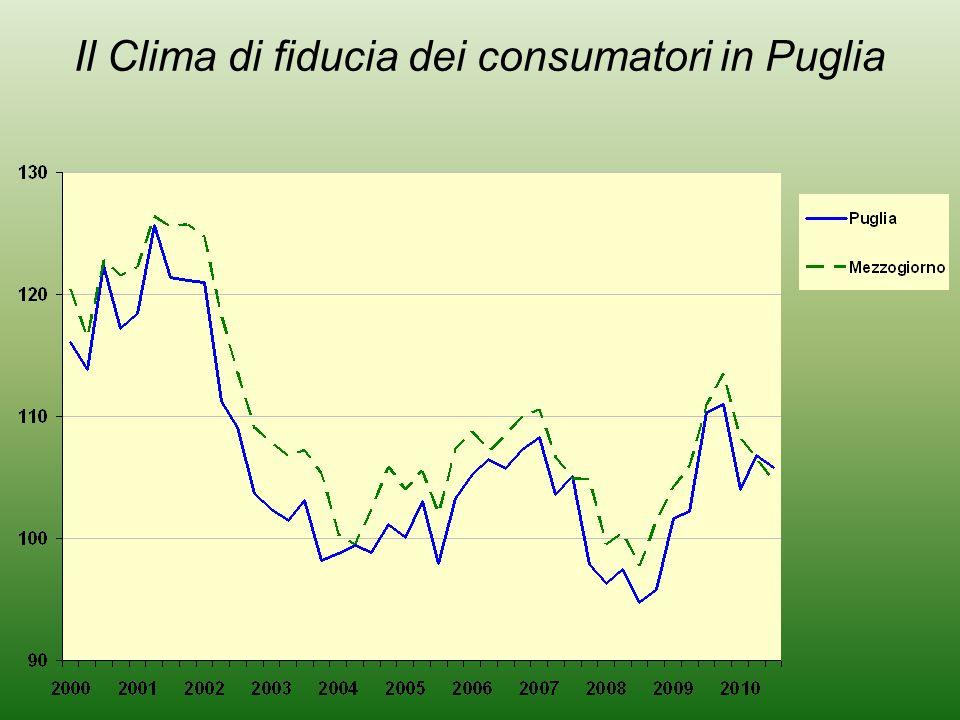 Il Clima di fiducia dei consumatori in Puglia