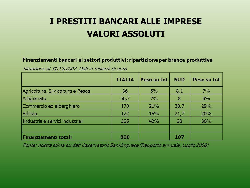 I PRESTITI BANCARI ALLE IMPRESE VALORI ASSOLUTI Finanziamenti bancari ai settori produttivi: ripartizione per branca produttiva Situazione al 31/12/2007.