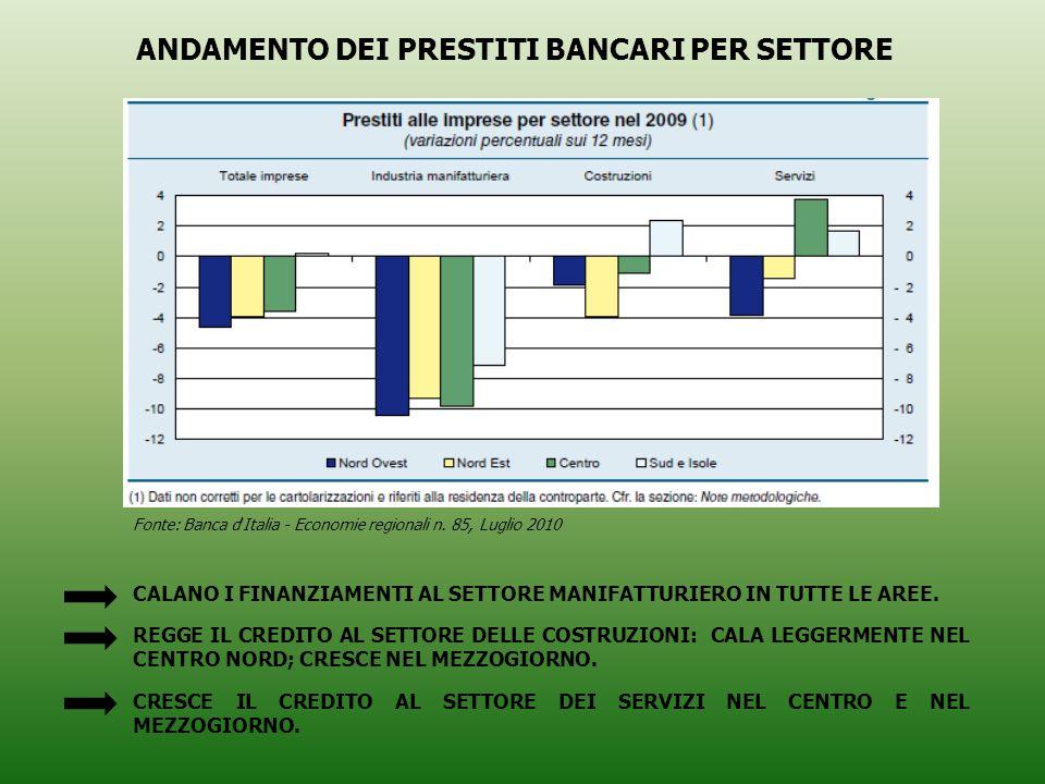 CALANO I FINANZIAMENTI AL SETTORE MANIFATTURIERO IN TUTTE LE AREE.