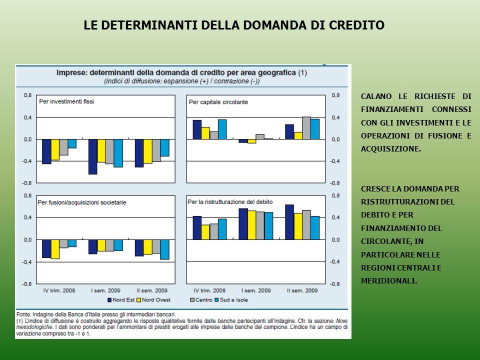CALANO LE RICHIESTE DI FINANZIAMENTI CONNESSI CON GLI INVESTIMENTI E LE OPERAZIONI DI FUSIONE E ACQUISIZIONE.