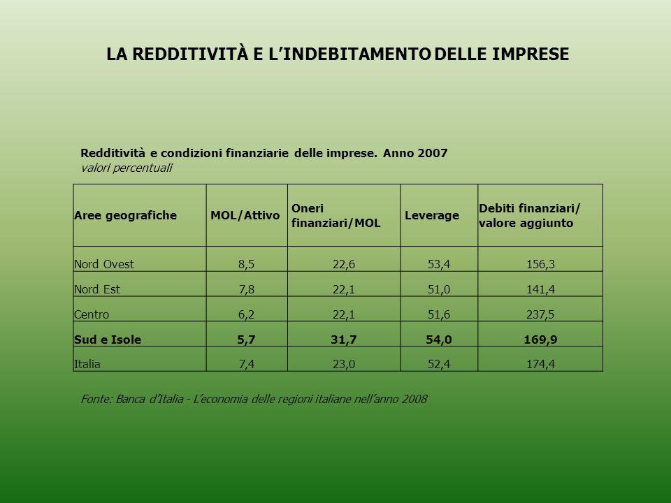 Aree geografiche MOL/Attivo Oneri finanziari/MOL Leverage Debiti finanziari/ valore aggiunto Nord Ovest8,522,653,4156,3 Nord Est7,822,151,0141,4 Centro6,222,151,6237,5 Sud e Isole5,731,754,0169,9 Italia7,423,052,4174,4 Redditività e condizioni finanziarie delle imprese.