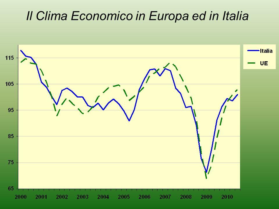 Il Clima Economico in Europa ed in Italia