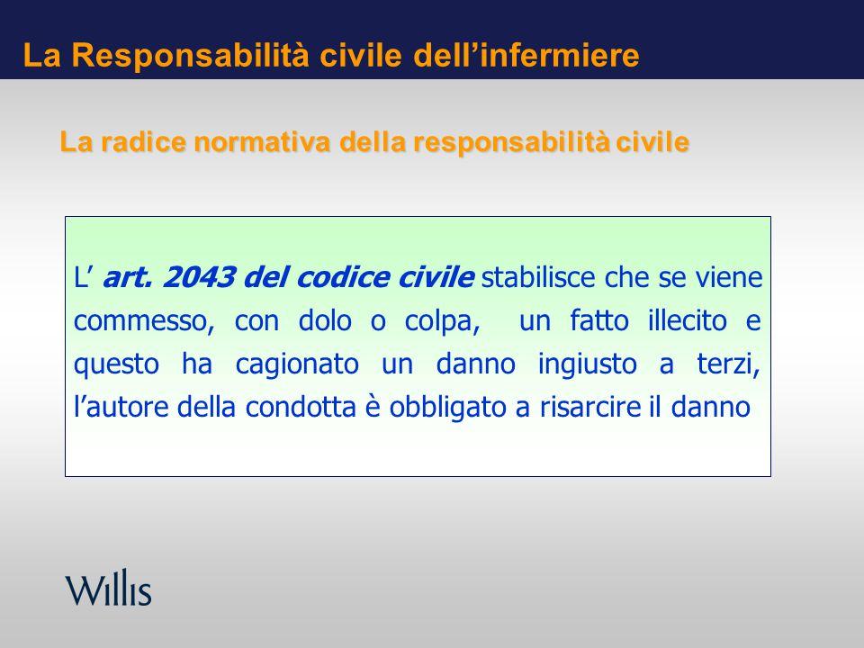La Responsabilità civile dellinfermiere L art. 2043 del codice civile stabilisce che se viene commesso, con dolo o colpa, un fatto illecito e questo h