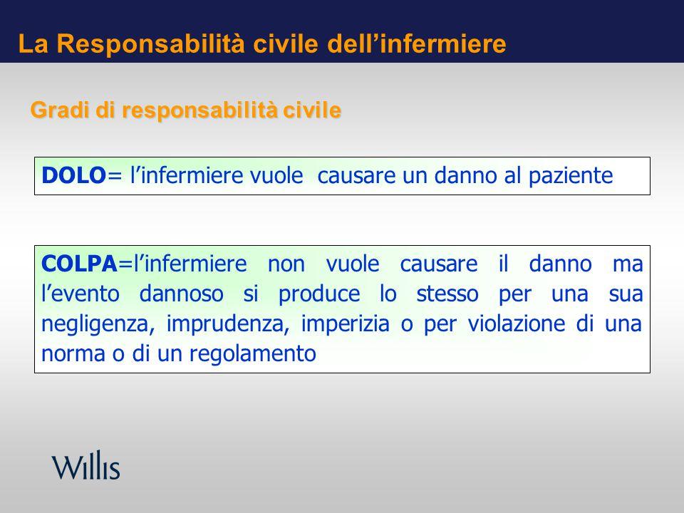 La Responsabilità civile dellinfermiere DOLO= linfermiere vuole causare un danno al paziente COLPA=linfermiere non vuole causare il danno ma levento d