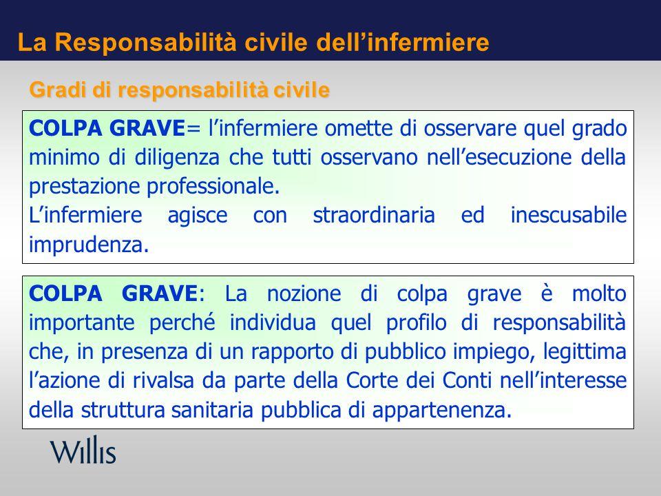 La Responsabilità civile dellinfermiere COLPA GRAVE= linfermiere omette di osservare quel grado minimo di diligenza che tutti osservano nellesecuzione della prestazione professionale.
