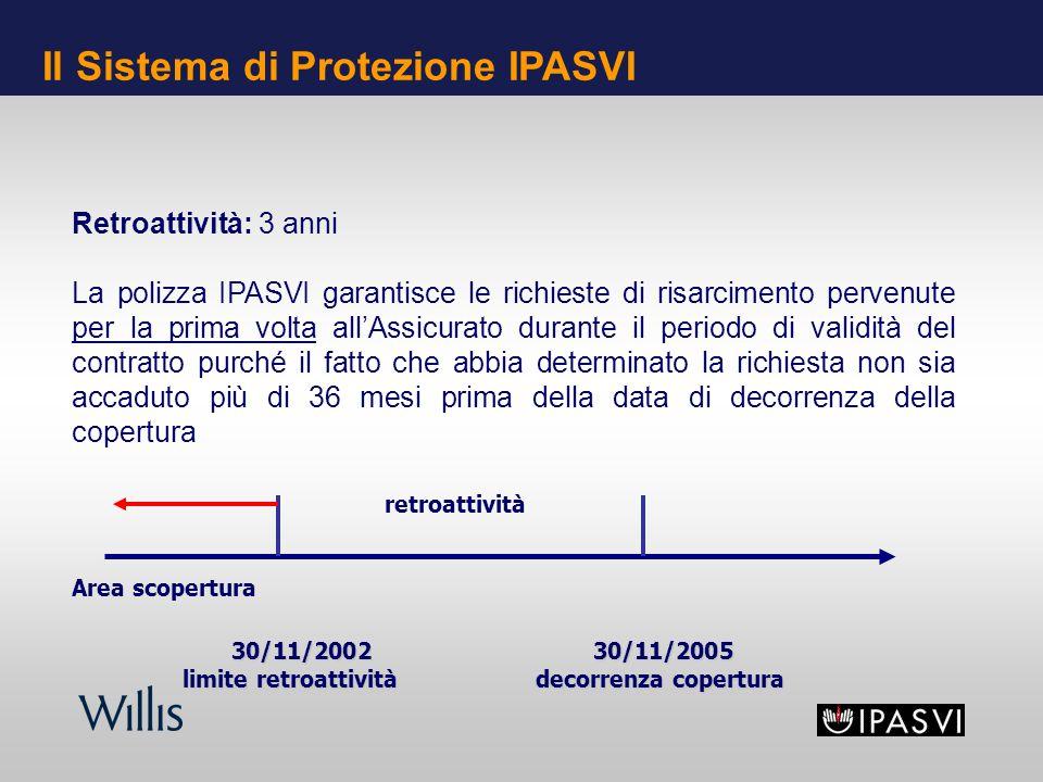 Retroattività: 3 anni La polizza IPASVI garantisce le richieste di risarcimento pervenute per la prima volta allAssicurato durante il periodo di validità del contratto purché il fatto che abbia determinato la richiesta non sia accaduto più di 36 mesi prima della data di decorrenza della copertura retroattività Area scopertura 30/11/200230/11/2005 30/11/200230/11/2005 limite retroattività decorrenza copertura limite retroattività decorrenza copertura Il Sistema di Protezione IPASVI