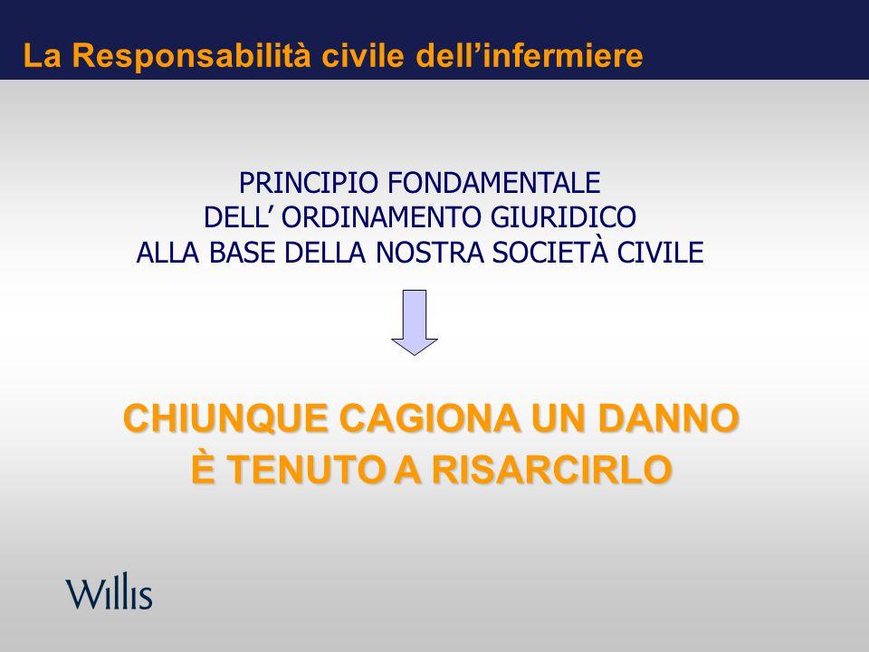 La Responsabilità civile dellinfermiere CHIUNQUE CAGIONA UN DANNO È TENUTO A RISARCIRLO PRINCIPIO FONDAMENTALE DELL ORDINAMENTO GIURIDICO ALLA BASE DE