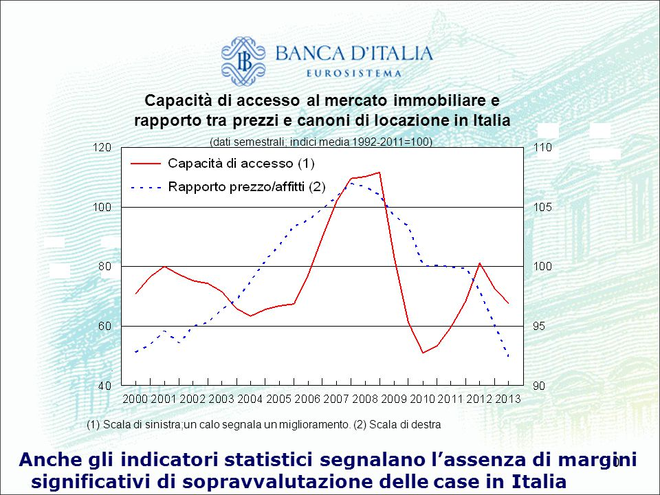 10 Anche gli indicatori statistici segnalano lassenza di margini significativi di sopravvalutazione delle case in Italia Capacità di accesso al mercat