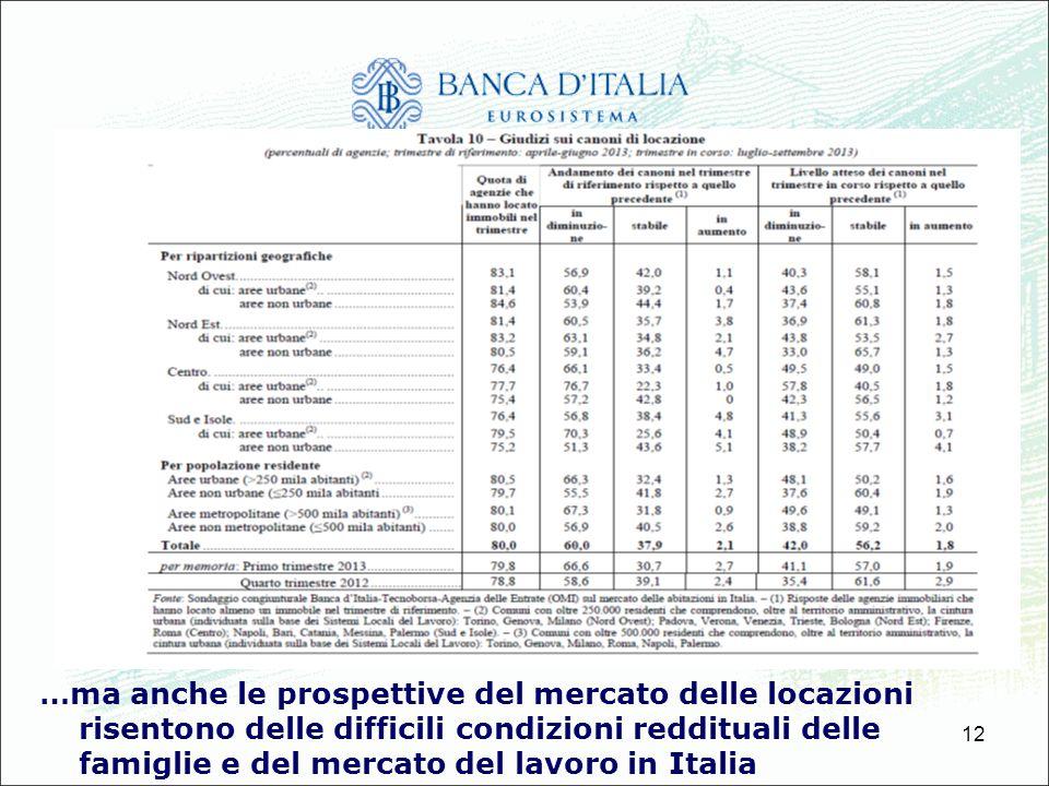 12 …ma anche le prospettive del mercato delle locazioni risentono delle difficili condizioni reddituali delle famiglie e del mercato del lavoro in Ita