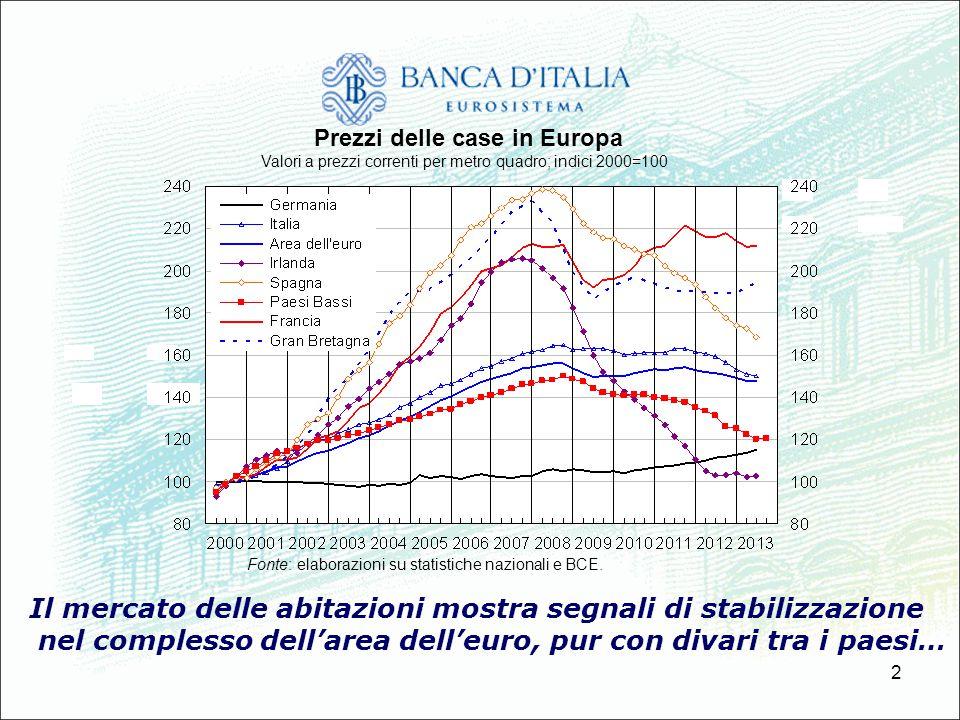 2 Il mercato delle abitazioni mostra segnali di stabilizzazione nel complesso dellarea delleuro, pur con divari tra i paesi… Prezzi delle case in Euro