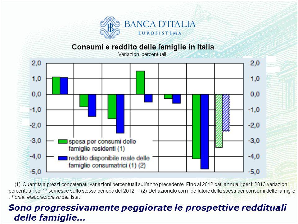 5 Sono progressivamente peggiorate le prospettive reddituali delle famiglie… Consumi e reddito delle famiglie in Italia Variazioni percentuali (1) Qua