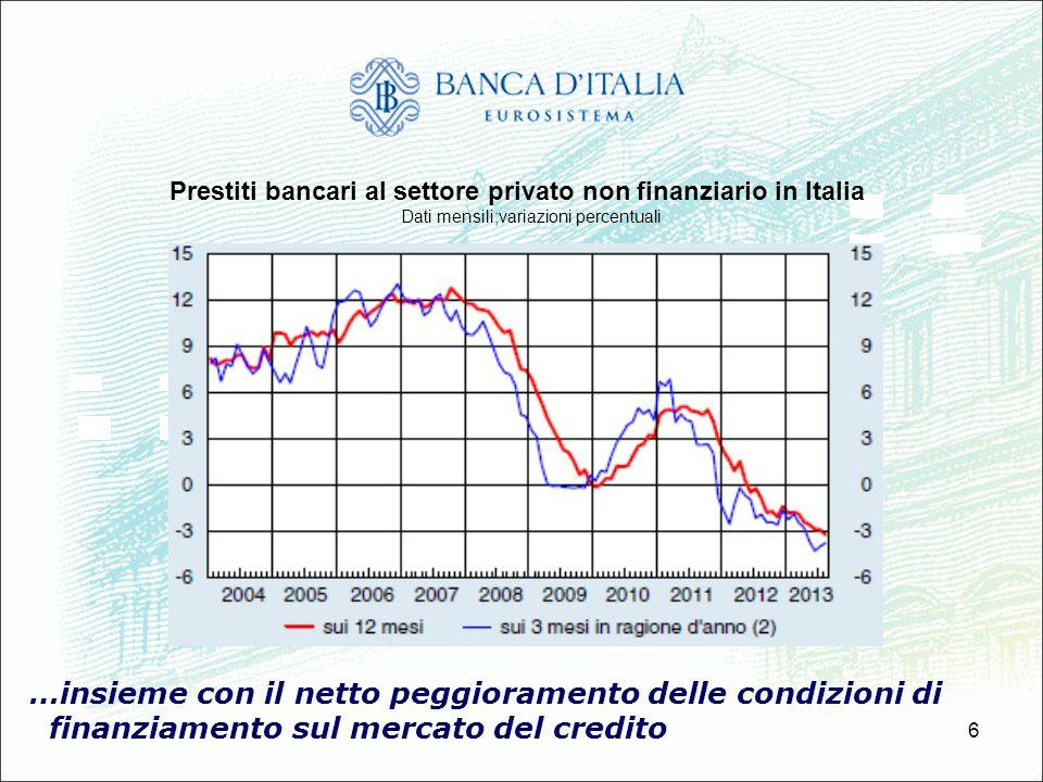 6 …insieme con il netto peggioramento delle condizioni di finanziamento sul mercato del credito Prestiti bancari al settore privato non finanziario in
