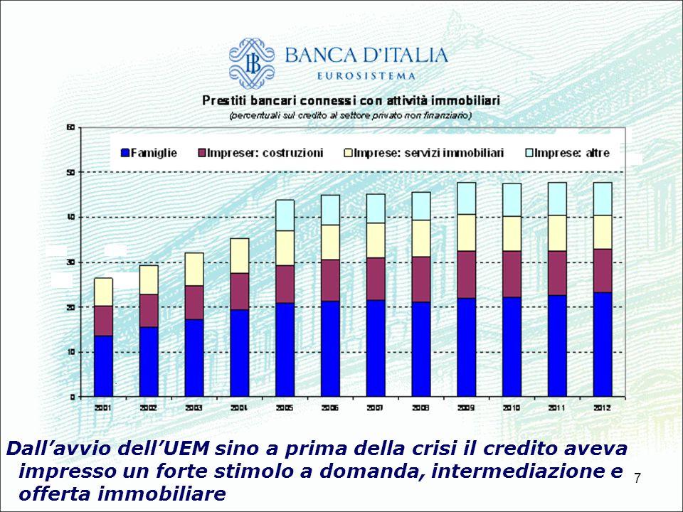 7 Dallavvio dellUEM sino a prima della crisi il credito aveva impresso un forte stimolo a domanda, intermediazione e offerta immobiliare.