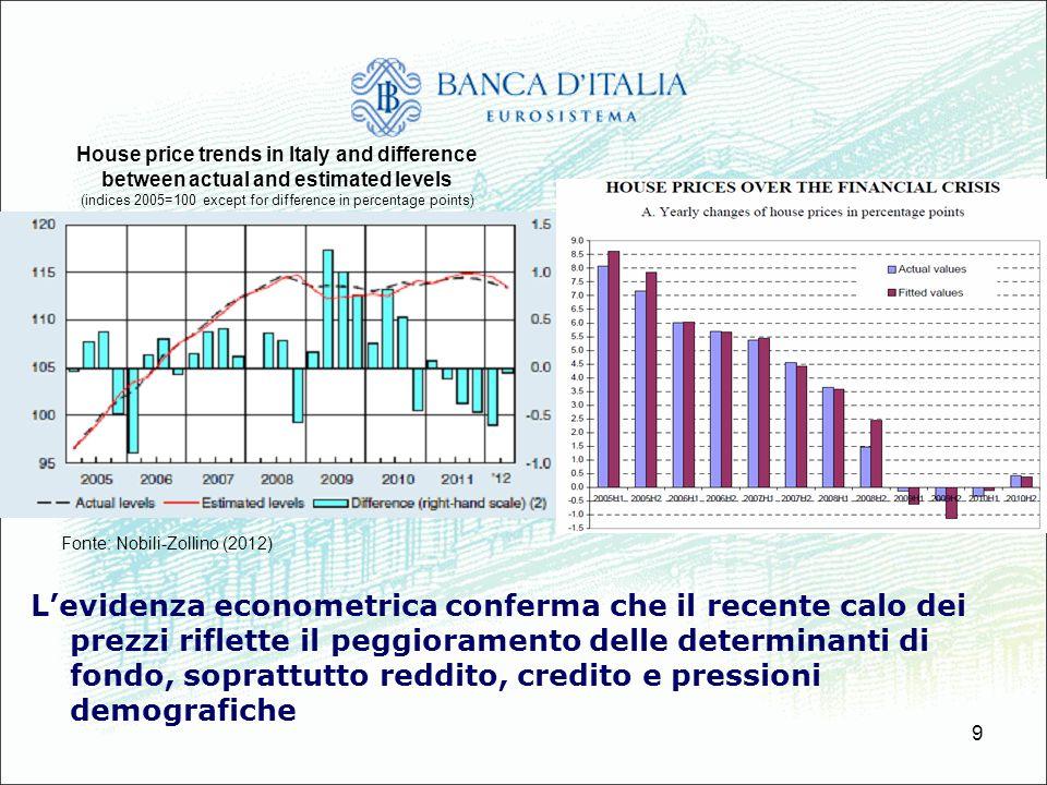 9 Levidenza econometrica conferma che il recente calo dei prezzi riflette il peggioramento delle determinanti di fondo, soprattutto reddito, credito e