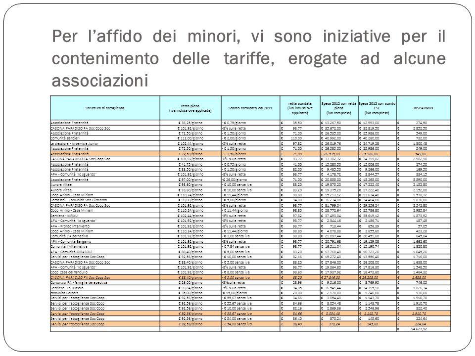 Per laffido dei minori, vi sono iniziative per il contenimento delle tariffe, erogate ad alcune associazioni Struttura di accoglienza retta piena (iva inclusa ove applicata) Sconto accordato dal 2011 retta scontata (iva inclusa ove applicata) Spesa 2012 con retta piena (iva compresa) Spesa 2012 con sconto CSC (iva compresa) RISPARMIO Associazione Fraternità 36,25/giorno - 0,75/giorno 35,50 13.267,50 12.993,00 274,50 CASCINA PARADISO FA Soc Coop Soc 101,92/giorno -8% sulla retta 93,77 35.672,00 32.819,50 2.852,50 Associazione Fraternità 72,50/giorno - 1,50/giorno 71,00 26.535,00 25.986,00 549,00 Comunità Barbieri 112,00/giorno - 2,00/giorno 110,00 40.992,00 40.260,00 732,00 La clessidra - Artemisia Junior 102,44/giorno -5% sulla retta 97,32 26.019,76 24.719,28 1.300,48 Associazione Fraternità 72,50/giorno - 1,50/giorno 71,00 26.535,00 25.986,00 549,00 Associazione Fraternità 72,50/giorno - 1,50/giorno 71,00 26.535,00 25.986,00 549,00 CASCINA PARADISO FA Soc Coop Soc 101,92/giorno -8% sulla retta 93,77 37.302,72 34.319,82 2.982,90 Associazione Fraternità 41,75/giorno - 0,75/giorno 41,00 15.280,50 15.006,00 274,50 Associazione Fraternità 83,50/giorno - 1,50/giorno 82,00 9.435,50 9.266,00 169,50 AFA - Comunità lo sguardo 101,92/giorno -8% sulla retta 93,77 4.178,72 3.844,57 334,15 Associazione Fraternità 97,00/giorno - 26,00/giorno 71,00 20.855,00 15.265,00 5.590,00 Aurora Vitae 93,60/giorno - 10,00 senza iva 83,20 19.375,20 17.222,40 2.152,80 Aurora Vitae 93,60/giorno - 10,00 senza iva 83,20 19.375,20 17.222,40 2.152,80 Coop Arimo - Casa Miriam 110,24/giorno - 11,44/giorno 98,80 15.213,12 13.634,40 1.578,72 Somaschi - Comunità San Girolamo 99,00/giorno - 5,00/giorno 94,00 36.234,00 34.404,00 1.830,00 CASCINA PARADISO FA Soc Coop Soc 101,92/giorno -8% sulla retta 93,77 31.799,04 29.256,24 2.542,80 Coop Arimo - Casa Miriam 110,24/giorno - 11,44/giorno 98,80 28.772,64 25.786,80 2.985,84 Sentiero - KIRIKU 102,44/giorno -5% sulla retta 97,32 37.493,04 35.619,12 1.873,92 AFA