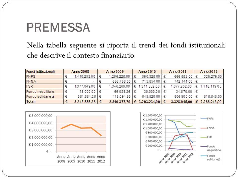 PREMESSA Nella tabella seguente si riporta il trend dei fondi istituzionali che descrive il contesto finanziario