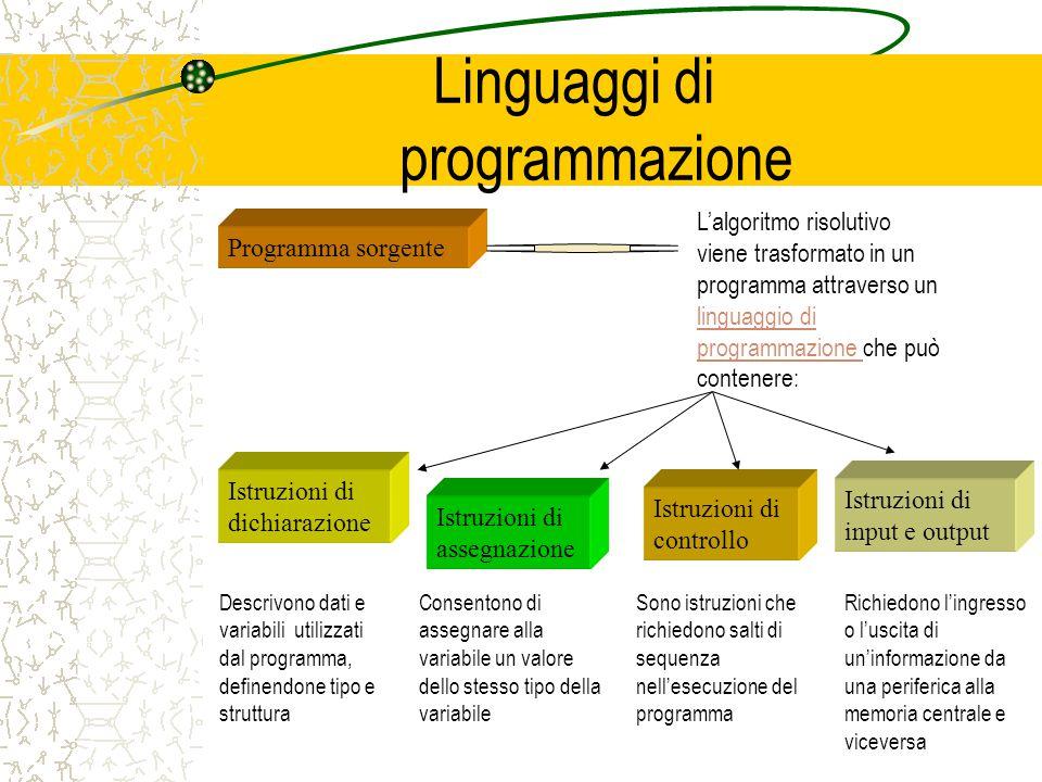 Linguaggi di programmazione Programma sorgente Lalgoritmo risolutivo viene trasformato in un programma attraverso un linguaggio di programmazione che può contenere: linguaggio di programmazione Istruzioni di dichiarazione Istruzioni di assegnazione Istruzioni di controllo Istruzioni di input e output Descrivono dati e variabili utilizzati dal programma, definendone tipo e struttura Consentono di assegnare alla variabile un valore dello stesso tipo della variabile Sono istruzioni che richiedono salti di sequenza nellesecuzione del programma Richiedono lingresso o luscita di uninformazione da una periferica alla memoria centrale e viceversa
