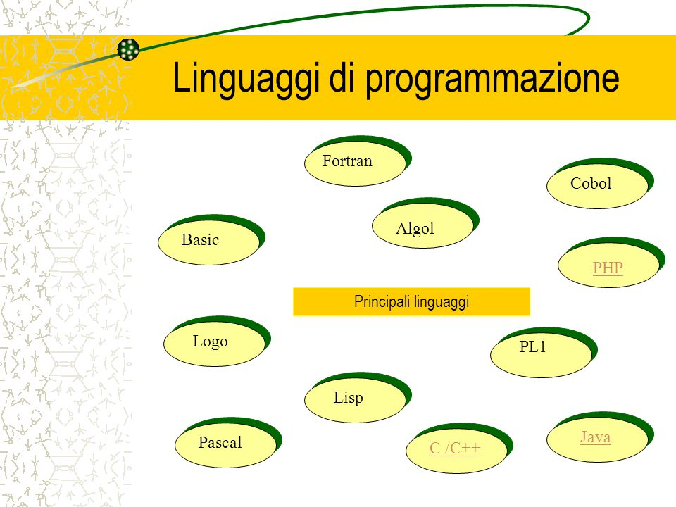 Linguaggi di programmazione Principali linguaggi Fortran Algol Cobol Basic Logo Lisp PL1 Pascal C /C++ Java PHP
