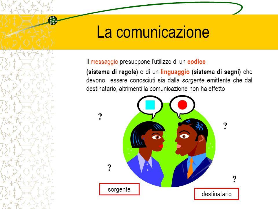 La comunicazione Il messaggio presuppone lutilizzo di un codice (sistema di regole) e di un linguaggio (sistema di segni) che devono essere conosciuti sia dalla sorgente emittente che dal destinatario, altrimenti la comunicazione non ha effetto .