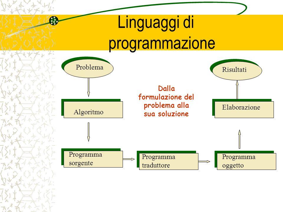 Linguaggi di programmazione Problema Algoritmo Programma sorgente Programma traduttore Programma oggetto Elaborazione Risultati Dalla formulazione del problema alla sua soluzione