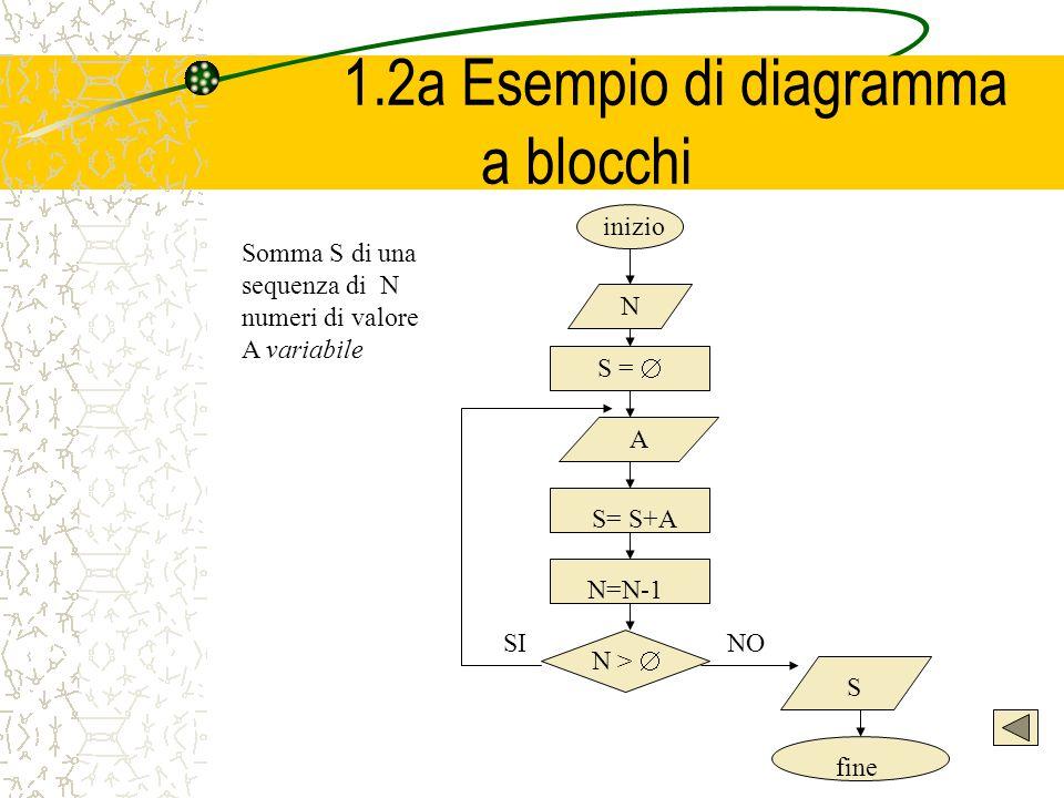 1.2a Esempio di diagramma a blocchi N S = A S= S+A N=N-1 N > S fine NO SI inizio Somma S di una sequenza di N numeri di valore A variabile