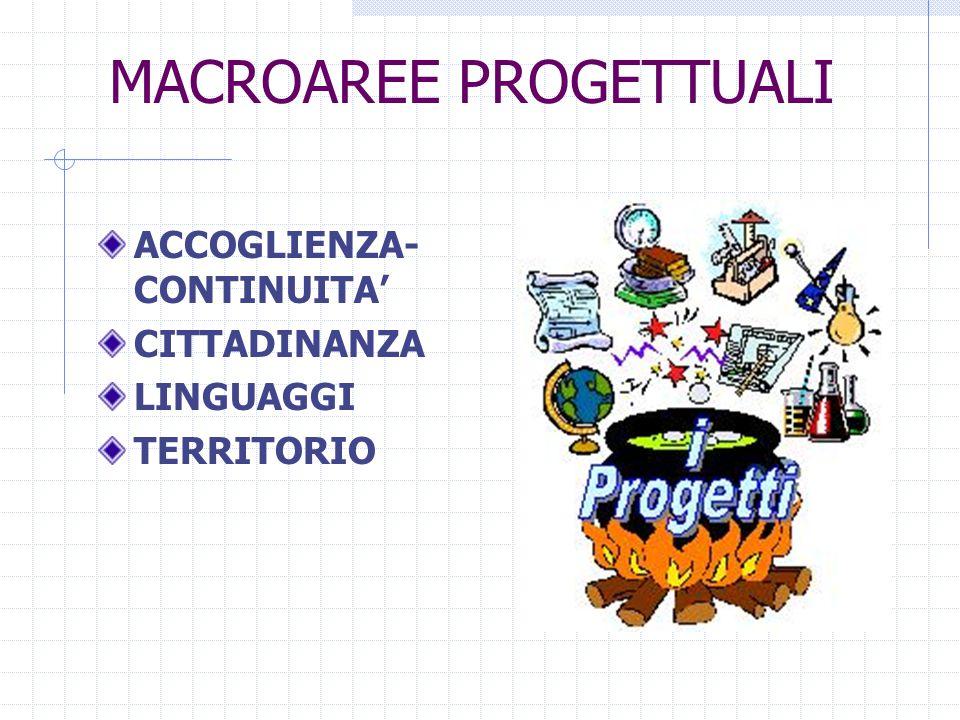 MACROAREE PROGETTUALI ACCOGLIENZA- CONTINUITA CITTADINANZA LINGUAGGI TERRITORIO