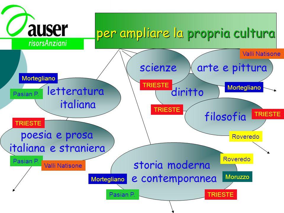 diritto per ampliare la propria cultura letteratura italiana storia moderna e contemporanea arte e pittura poesia e prosa italiana e straniera filosof