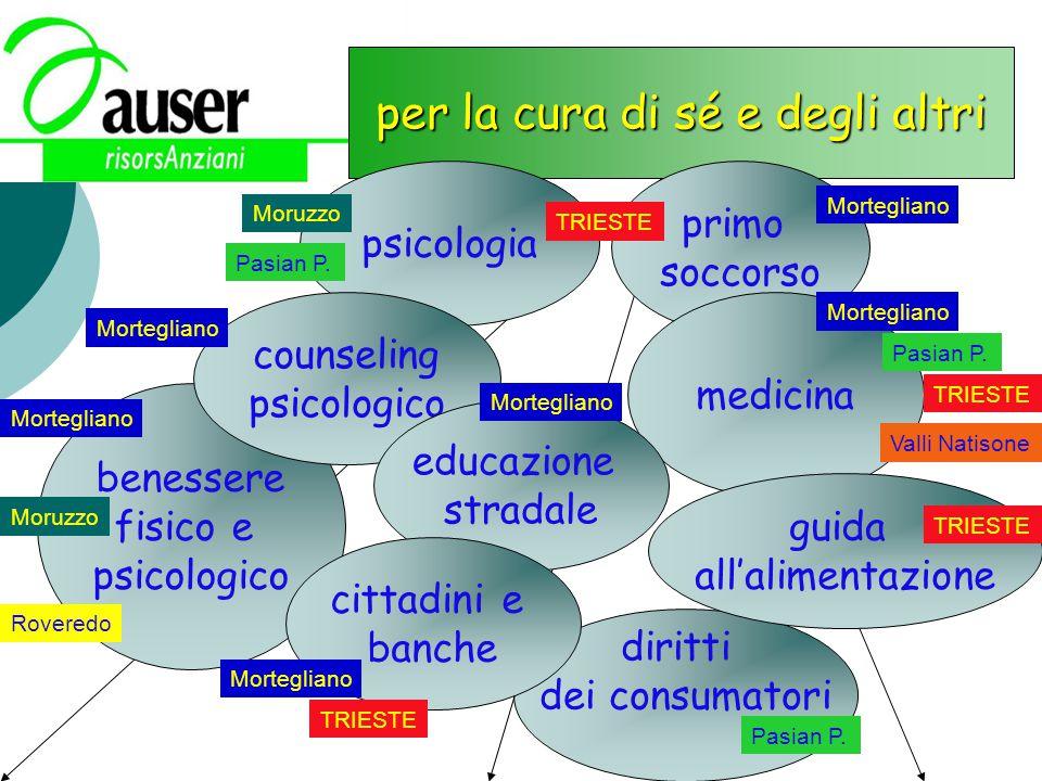 diritti dei consumatori per la cura di sé e degli altri psicologia primo soccorso medicina benessere fisico e psicologico counseling psicologico educa