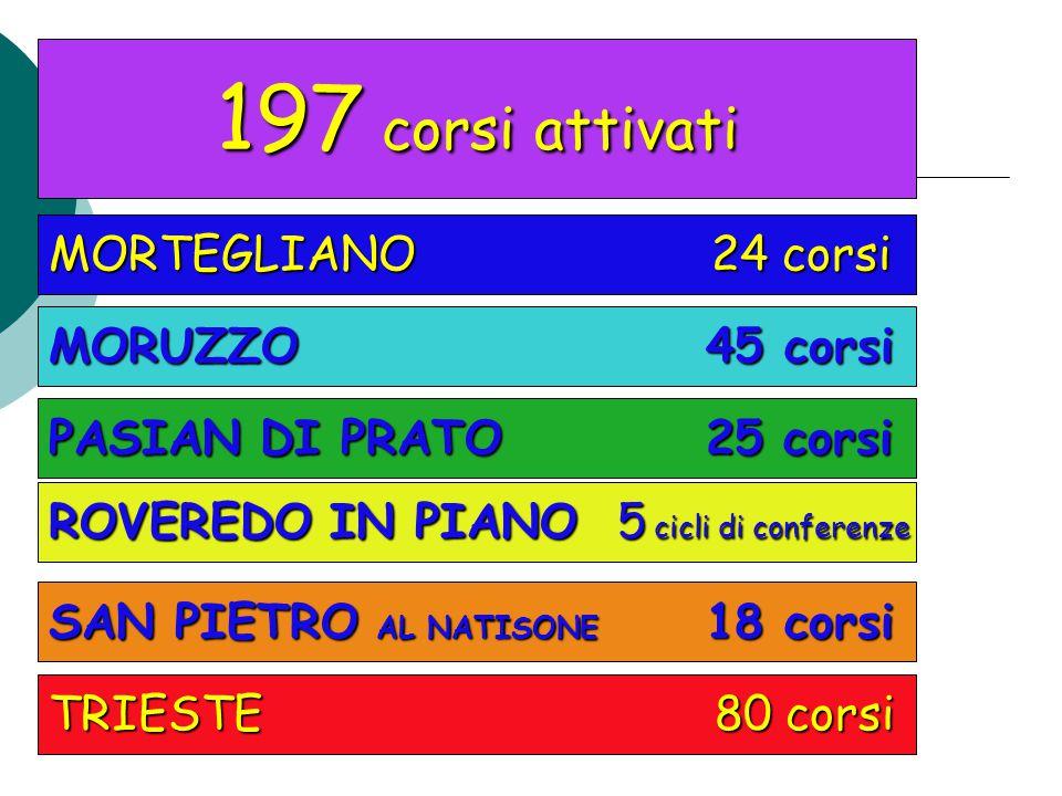 197 corsi attivati MORTEGLIANO 24 corsi MORUZZO 45 corsi PASIAN DI PRATO 25 corsi SAN PIETRO AL NATISONE 18 corsi TRIESTE 80 corsi ROVEREDO IN PIANO 5