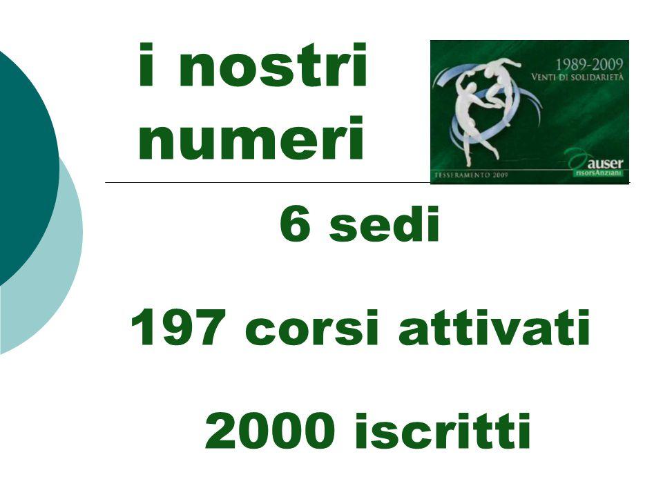 MORTEGLIANO Università dellEtà Libera - Auser Mortegliano Villa dei Conti di Varmo, via Cavour, 52 Scuola media L.