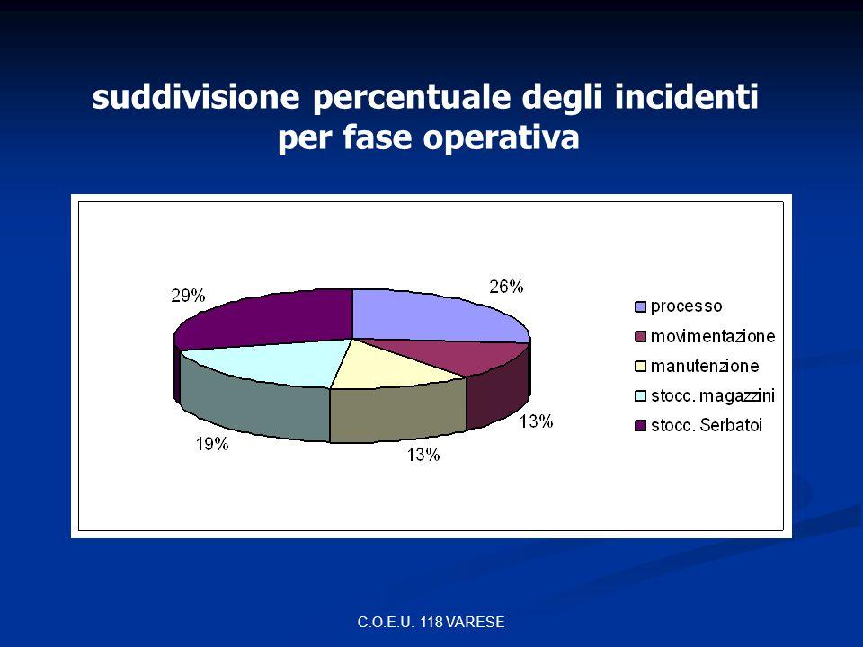 suddivisione percentuale degli incidenti per fase operativa