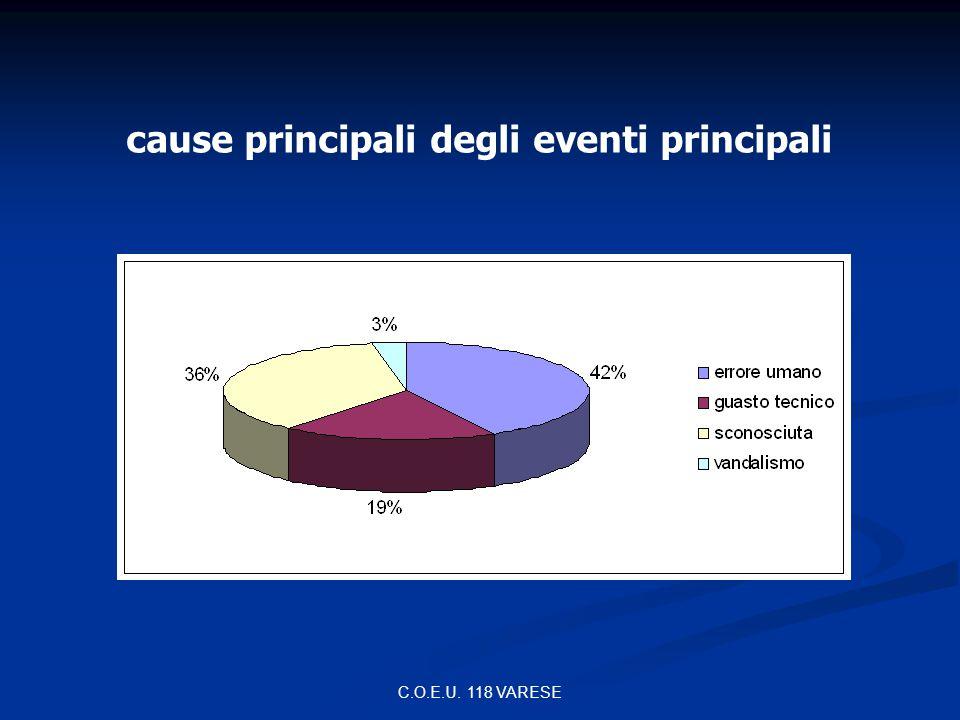 C.O.E.U. 118 VARESE distribuzione incidenti per attività lavorativa coinvolta
