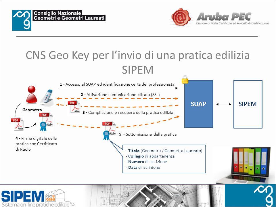 CNS Geo Key per linvio di una pratica edilizia SIPEM 1 - Accesso al SUAP ed identificazione certa del professionista Geometra 2 - Attivazione comunica