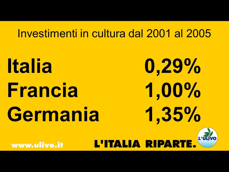Investimenti in cultura dal 2001 al 2005 Italia0,29% Francia1,00% Germania1,35%