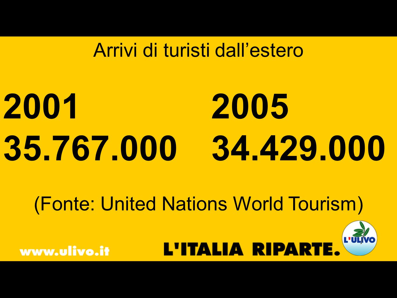 Arrivi di turisti dallestero 2001 2005 35.767.000 34.429.000 (Fonte: United Nations World Tourism)