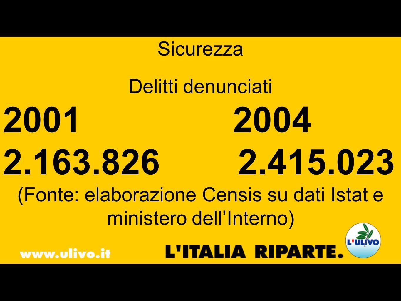 Sicurezza Delitti denunciati 2001 2004 2.163.826 2.415.023 (Fonte: elaborazione Censis su dati Istat e ministero dellInterno)