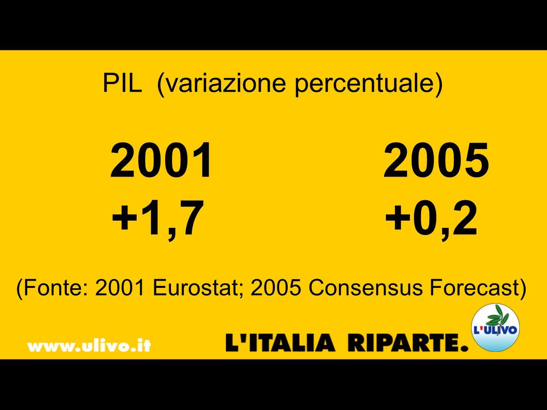 PIL (variazione percentuale) 20012005 +1,7 +0,2 (Fonte: 2001 Eurostat; 2005 Consensus Forecast)
