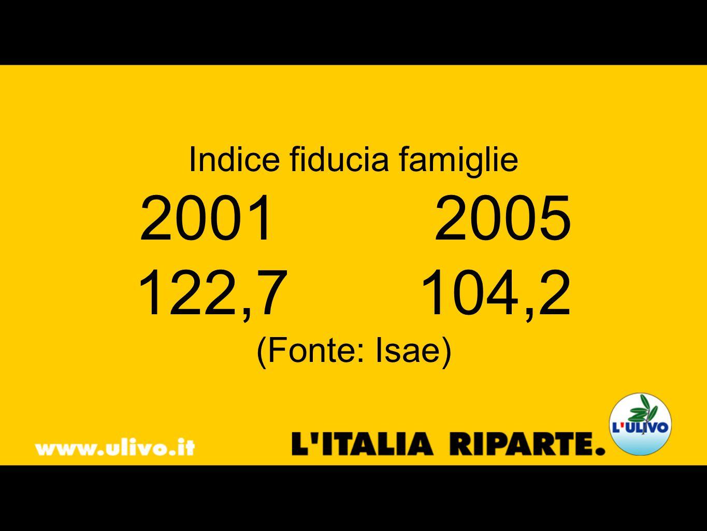 Indice fiducia famiglie 2001 2005 122,7104,2 (Fonte: Isae)
