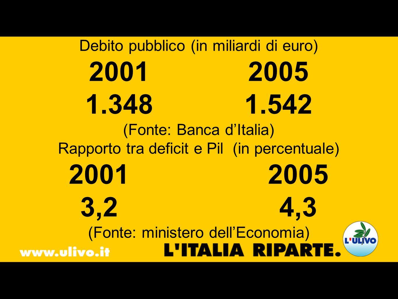 Debito pubblico (in miliardi di euro) 20012005 1.348 1.542 (Fonte: Banca dItalia) Rapporto tra deficit e Pil (in percentuale) 20012005 3,2 4,3 (Fonte: ministero dellEconomia)