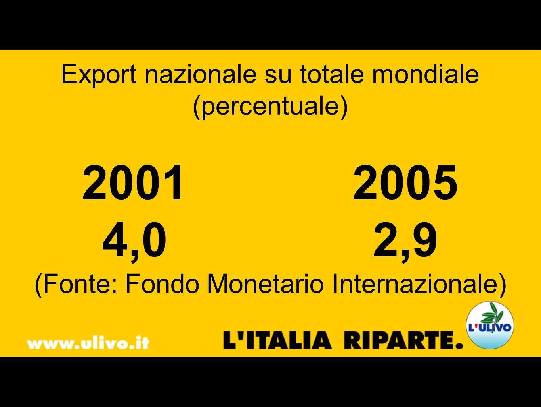 Export nazionale su totale mondiale (percentuale) 20012005 4,02,9 (Fonte: Fondo Monetario Internazionale)