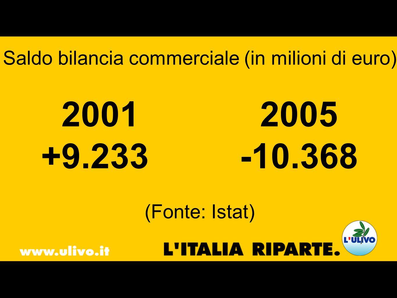 Saldo bilancia commerciale (in milioni di euro) 20012005 +9.233-10.368 (Fonte: Istat)