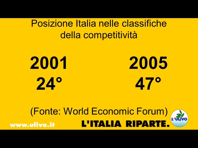 Posizione Italia nelle classifiche della competitività 20012005 24°47° (Fonte: World Economic Forum)